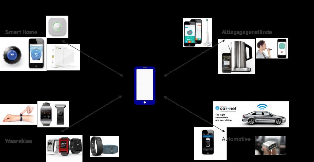 Internet of Things - Beispiele