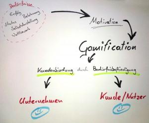 Schaubild aus der Learningcommunity