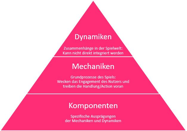 Abbildung: Pyramide der Spielelemente (nach Werbach und Hunter, For the Win, 2012)